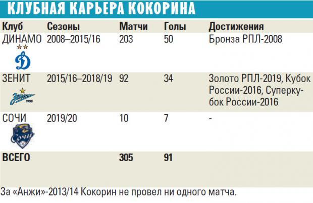 Роман Павлюченко: Кокорин - 100% усиление для «Спартака». Он будет биться за красно-белых