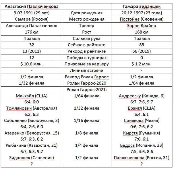 С парным полуфиналом у Павлюченковой не срослось. Хватит и одного, с Зиданшек