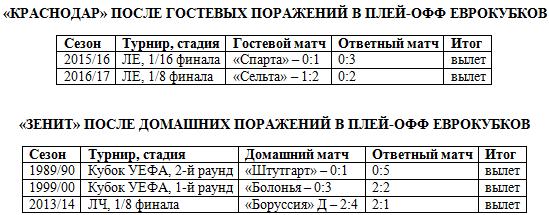 Лига Европы. Шансы на проход «Зенита» и «Краснодара» – ноль?