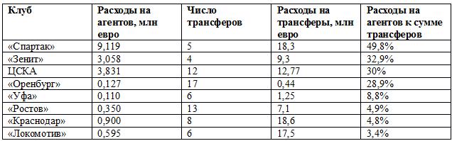 Отчисления клубов РПЛ агентам в 2018 году