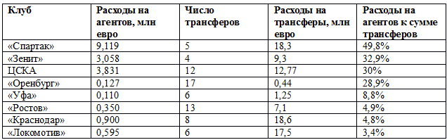 «Спартак» отдавал Трабукки по 49 копеек с рубля?