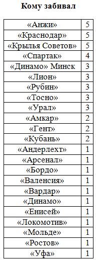 СуперДзюба: 25 голов до Халка и погоня за Веретенниковым