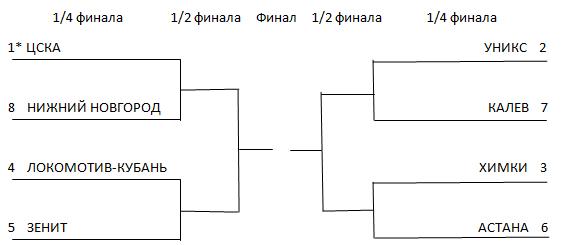 Всю сетку плей-офф Единой лиги ВТБ определил овертайм в Питере