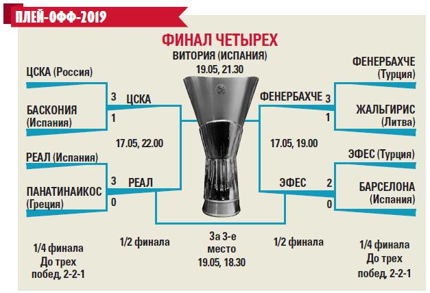 Владимир Гомельский: У «Реала» преимущество под кольцом