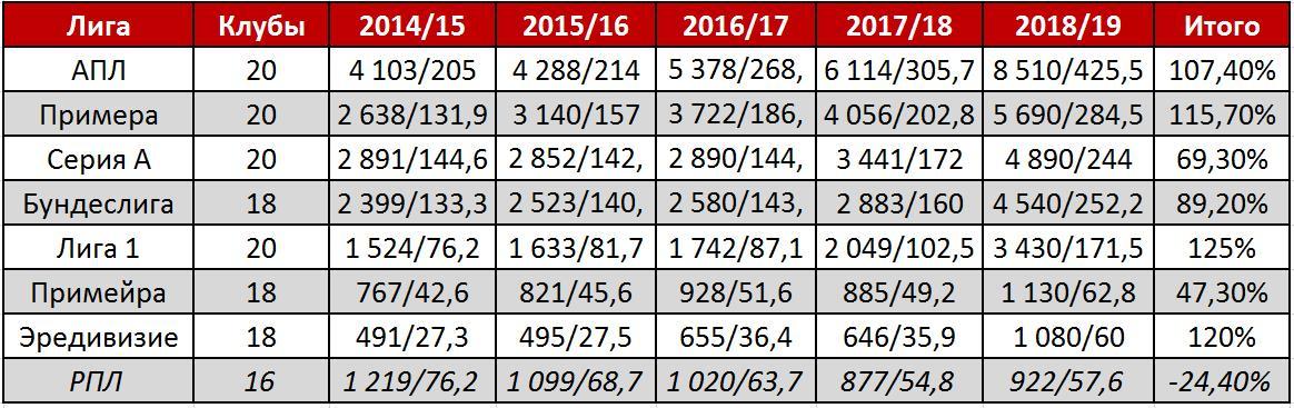 Самедов был прав: уровень РПЛ за пять лет сильно упал. Доказано