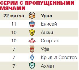 «Спартак», как «Анжи», а ЦСКА, как «Уфа»