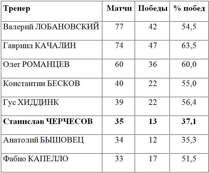 Черчесов обогнал Бышовца, Гилерме сравнялся с Габуловым