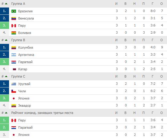 Эквадор и Япония так и не решили, кому идти в плей-офф. А Парагваю хватило и двух очков