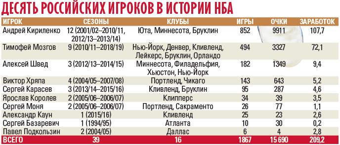 Мозгов отчислен из «Орландо». Впервые за 18 лет у России нет игроков в НБА