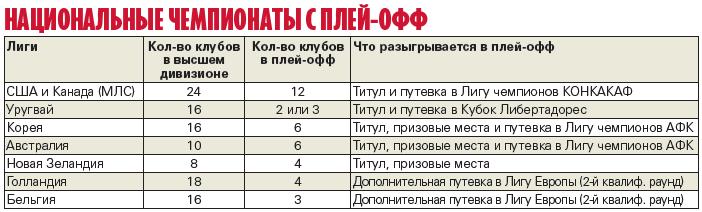 Определять чемпиона России в плей-офф: реально ли это