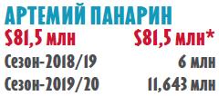 Выбьют ли россияне в межсезонье треть миллиарда долларов?