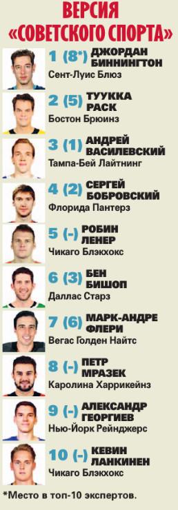 Увы, лучший вратарь все-таки – Биннингтон, а не Василевский. Топ-10 голкиперов НХЛ
