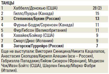 Серия Гран При сезона 2019-2020 (общая) - Страница 3 Image-1780-1572295456