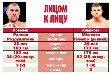 Эдуард Трояновский: Бой с Канело – испытание для Ковалева