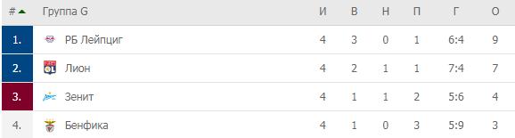 Немецкие «быки» – красно-белая тряпка для «Зенита». Чемпион России снова проиграл «Лейпцигу»