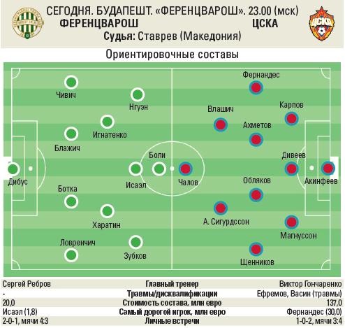 В Будапеште ничья исключена, а в Краснодаре – не нужна. Статистика перед матчами Лиги Европы