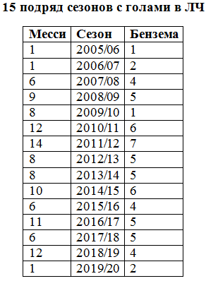 Левандовски и Бензема сравнялись с Месси. Цифры и факты Лиги чемпионов