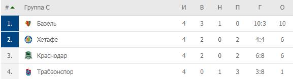 Мануэльная терапия. «Краснодар» снова обыграл «Трабзонспор» при отличной игре Фернандеша