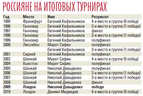 Хотя бы остался в топ-5. Медведев провалил Итоговый турнир и опустится в рейтинге