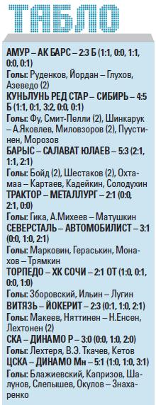 Капризов и Артюхин бушуют. Армеец забил очередной гол, «витязь» схватил удаление до конца игры