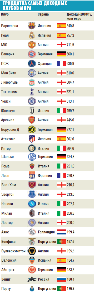 «Барса» минус «Зенит» равно 660 миллионов евро