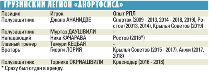 Георгий Лория: Ананидзе после «Спартака» легко впишется в схему «Анортосиса»