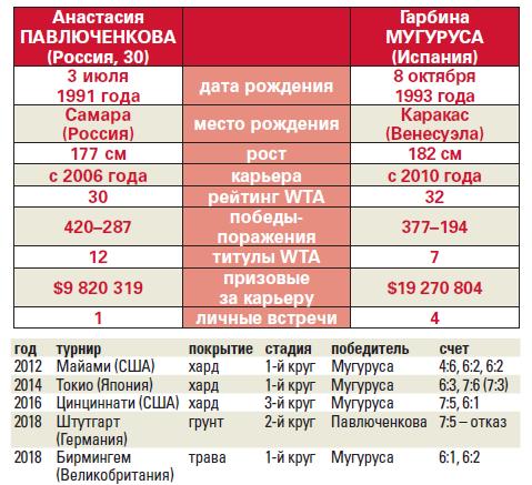 Наша реальность – Настя. Вместо Рублева и Медведева в четвертьфинал вышла Павлюченкова