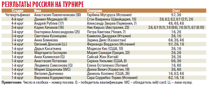 Шарапова – главное разочарование. Итоги выступления россиян на Australian Open