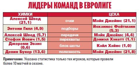 Римас Куртинайтис: В последнем матче с ЦСКА у нас было больше энергии