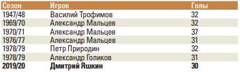 Побьет ли Яшкин рекорд Мальцева? О личных рекордах в КХЛ