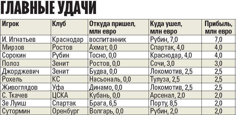 «Уфа» – самая эффективная, «Спартак» – хуже всех