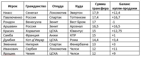 Чалов войдет в топ-5 крупнейших трансферов из РПЛ – дороже Аршавина и Павлюченко (видео)