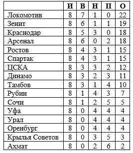 Как обнулить чемпионат России и никого не обидеть. Есть идеальная «формула Лопеса»