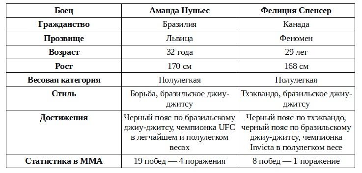 Львица вышла на охоту: в эти выходные Нуньес дерется на UFC 250